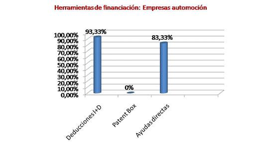 El 93% de las empresas de la automoción rebaja su carga fiscal por dedicar recursos a la innovación, según Lowendalmasaï