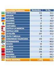 La caída acumulada hasta noviembre en los vehículos industriales se sitúa en el 21,5% según las asociaciones