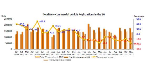 Los vehículos comerciales e industriales continúan con su tendencia bajista en Europa con una caída del 18,5%
