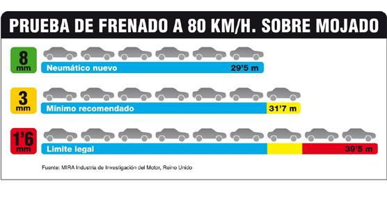 Gráfico mostrando las diferencias entre distancias de frenado según la profundidad.