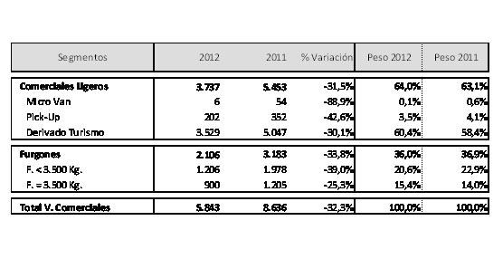 Diciembre arrastra las matriculaciones de vehículos comerciales a su peor mes en las últimas tres décadas