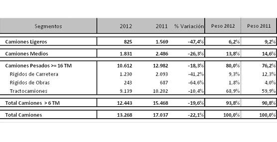 Las matriculaciones de vehículos industriales caen un 37,5% en diciembre culminando otro año en negativo