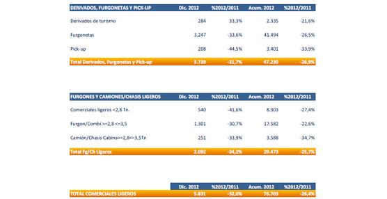 Los registros de vehículos comerciales caen un 26% en 2012 tras terminar el año con otro mes en negativo