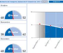 TimoCom registra, en el cuarto trimestre de 2012, un descenso de la cuota de cargas en el mercado del transporte europeo