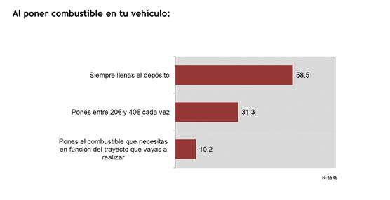 Más del 60% de los conductores españoles han limitado sus desplazamientos por el precio del combustible, según Coches.net
