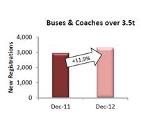 Las matriculaciones de autobuses y autocares crecen casi un 12% en el conjunto de la Unión Europea