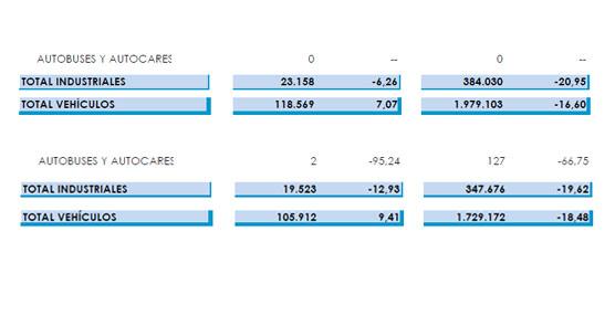 Cae un 66% la exportación española de autobuses y autocares durante 2012