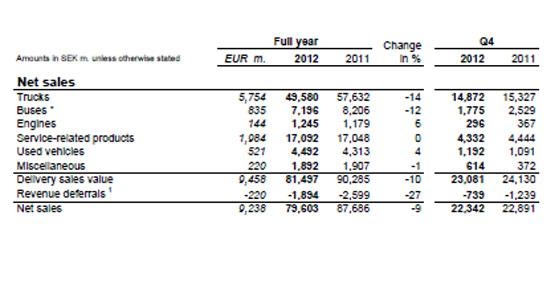La cantidad de autobuses y autocares vendidos por Scania se reduce un 21% en 2012