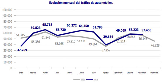 SETRAM colabora con GEFCO en las operaciones de transporte y estiba del tráfico de automóviles en el Puerto de Barcelona