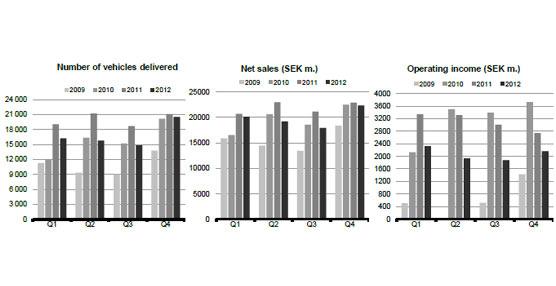 Scania presenta sus resultados de 2012 con caídas tanto en las ventas como en el resultado global del grupo