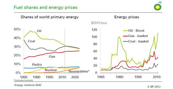 El análisis del BP Energy Outlook 2030 destaca el crecimiento del impacto de gas y petróleo no convencionales