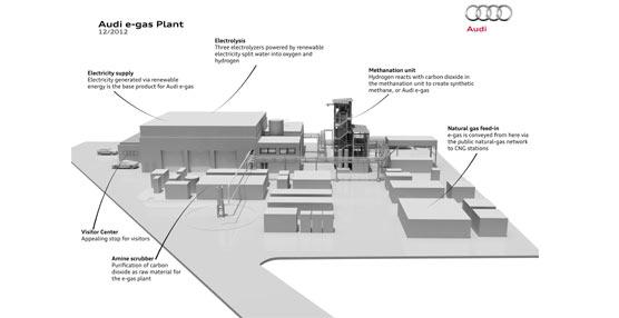 Audi ultima la puesta en marcha de su planta para la fabricación de e-gas en la localidad alemana de Werlte.