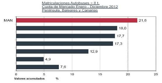 MAN consolida su liderazgo nacional en el mercado de autobuses y autocares con una cuota del 21,6%