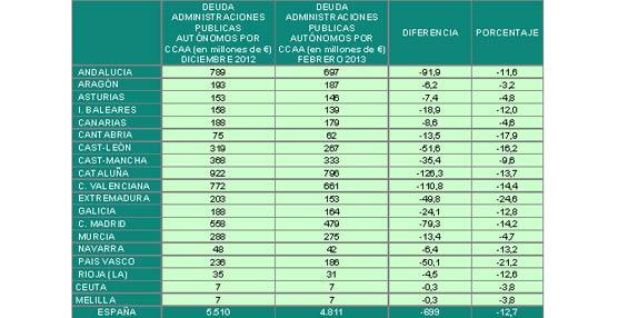 La morosidad de las administraciones con los autónomos se reduce en 699 millones de euros