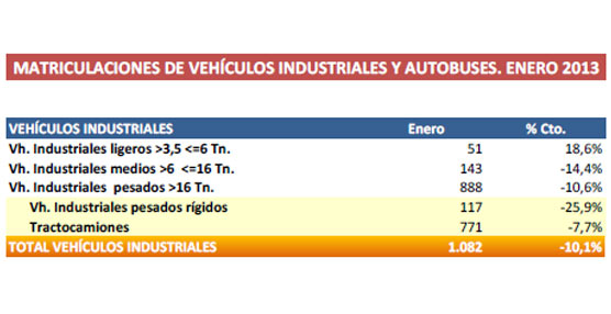 El año comienza con una caída del 4,5% en las matriculaciones de vehículos industriales y autobuses