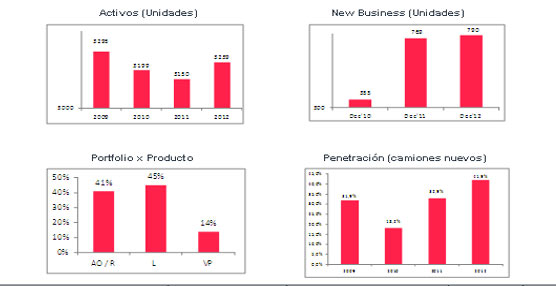 MAN mejora sus resultados 2012 en las áreas de Postventa, usados y la financiera de marca (II)