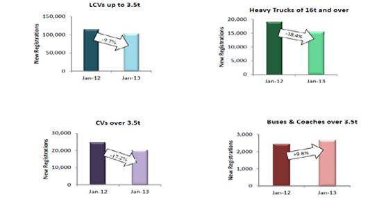 Las matriculaciones de vehículos comerciales en Europa continúan con la tendencia a la baja registrada en 2012