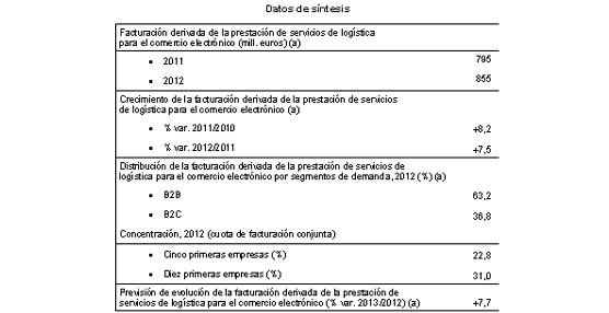 Crece un 7,5% el mercado español de ventas 'online' superando ya el valor de 850 millones de euros