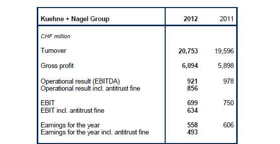 Kuehne + Nagel incrementa su facturación pero el aumento en los costes estrecha su margen de beneficios