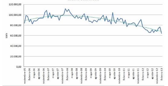 Dbus registra 28,9 millones de viajes en 2012, un 0,87% menos que durante el ejercicio antrior