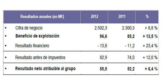 Tabla de los resultados financieros de STEF durante el ejercicio 2012.