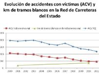 Los tramos sin accidentes mortales de la Red de Carreteras se han duplicado en los últimos 10 años