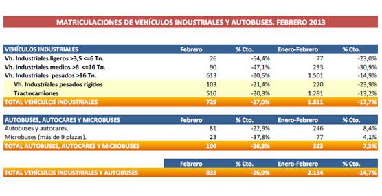 Los vehículos industriales aceleran su caída el último mes al descender un 27% respecto a febrero de 2012
