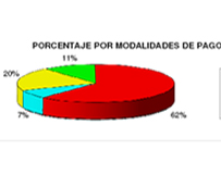 Los plazos de pago continúan su caída moderada según los datos del Observatorio de la morosidad de Fenadismer