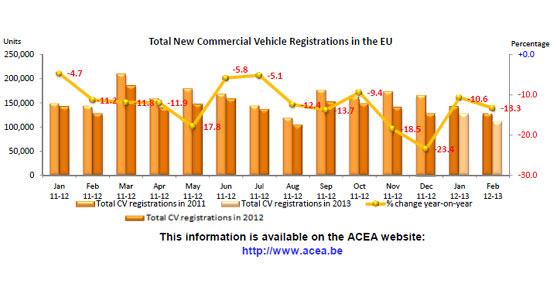Las matriculaciones de vehículos comerciales en Europa cerca de un 13% en todos los segmentos