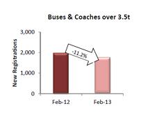 Descienden un 11,2% las matriculaciones de autobuses y autocares en la Unión Europea según los datos de ACEA
