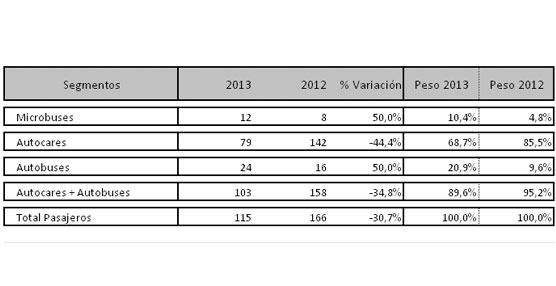 Las matriculaciones descienden en marzo lastradas por las ventas de autocares y pese al crecimiento de otros segmentos