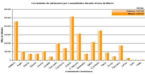 Resultados de la afiliación al régimen de autónomos en función de las Comunidades Autónomas.