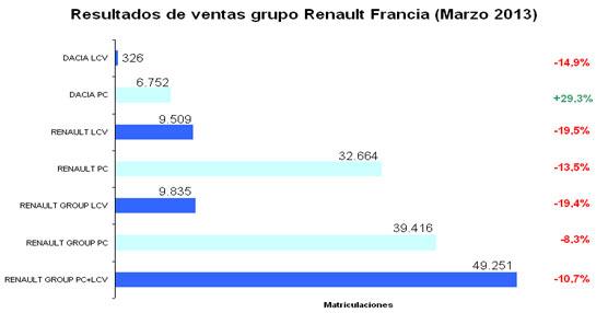 El grupo Renault matriculó en Marzo 9.834 vehículos comerciales ligeros, un 19,4% menos que en el mismo periodo de 2012