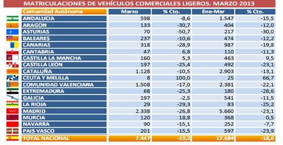 Las matriculaciones de vehículos comerciales ligeros caen un 19% en Marzo por el efecto estacional de Semana Santa