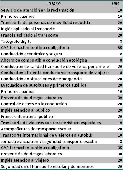 Asintra, Busintra y Estabús anuncian los próximos cursos gratuitos de su Plan de Formación 2012-2013