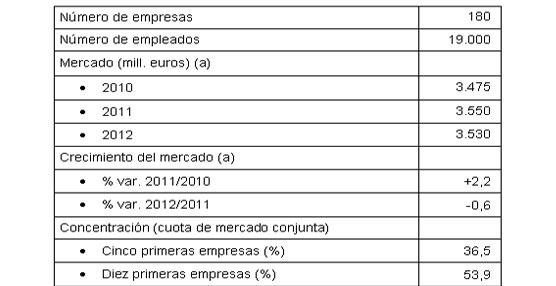 Las empresas del Sector facturaron más de 3.500 millones de euros en 2012, un 0,6% menos que los años anteriores