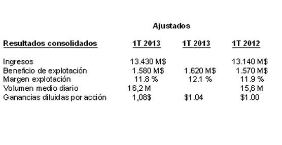 UPS eleva sus ganancias del primer trimestre gracias al e-commerce según su último informe de resultados
