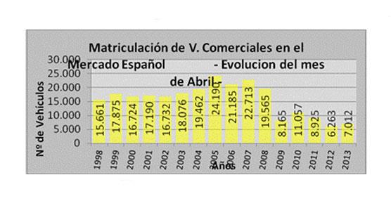 Abril rompe 18 meses de caída continua del Mercado de Vehículos Comerciales, destaca Aniacam