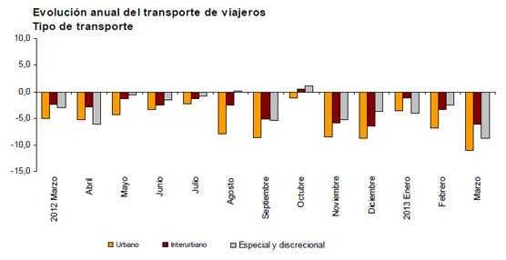 El número de usuarios del transporte público vuelve a descender durante el mes de Marzo, con una caída del 9,5%