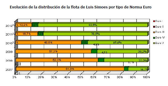 Luís Simões reduce el consumo medio de combustible de su flota en 2012 en un 5,7% gracias al Proyecto Eco-Driving