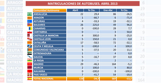 Las matriculaciones de autobuses, autocares y microbuses descienden casi un 25% en el mes de Abril