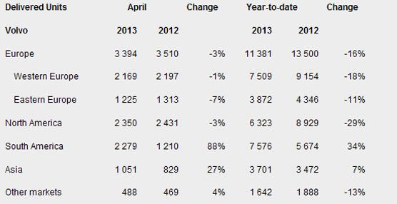 Volvo Trucks incrementa sus ventas en un 13% respecto a Abril de 2012