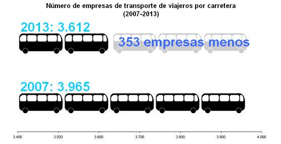 Más de 350 empresas de autobuses han desaparecido desde que comenzó la crisis