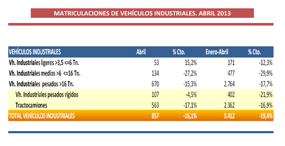 Las matriculaciones de vehículos industriales continúan su desplome con una caída del 16,1% en Abril