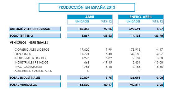 La producción de vehículos en España creció un 20% durante el mes de Abril gracias a las exportaciones