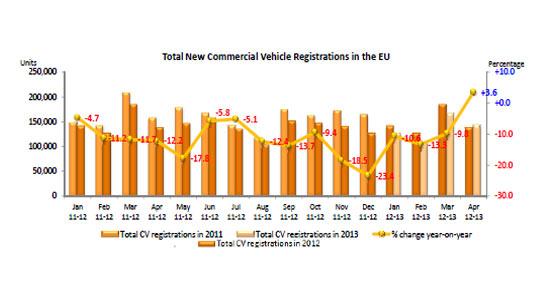 Las matriculaciones de vehículos comerciales en Europa crecen por primera vez desde Diciembre de 2011