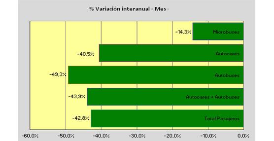 Las matriculaciones de vehículos dedicados al transporte de viajeros vuelven a caer en Mayo un 42,8%