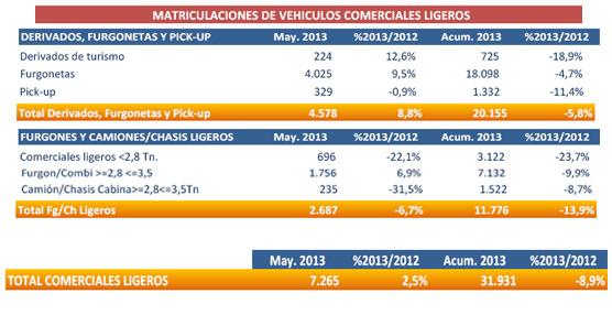 Las matriculaciones de comerciales ligeros aumentaron un 2,5% en Mayo