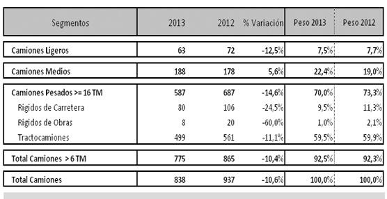 Las matriculaciones de vehículos industriales cayeron un 11% en Mayo