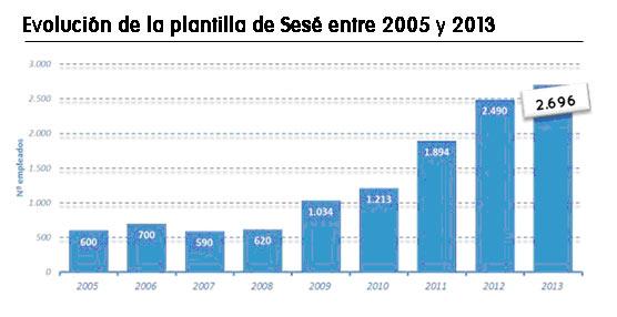 Sesé triplica su plantilla en los últimos cinco años con 2.696 empleados en Europa, América y África